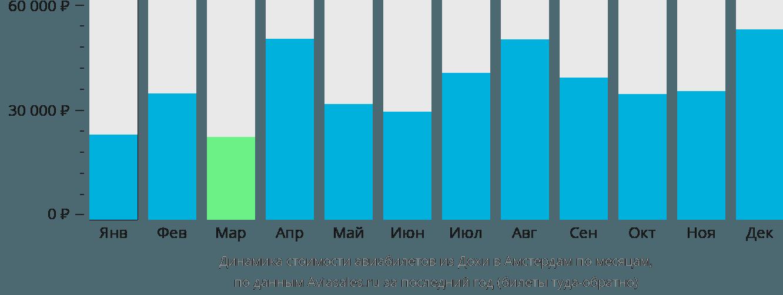 Динамика стоимости авиабилетов из Дохи в Амстердам по месяцам