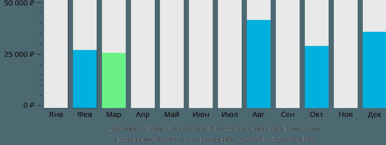 Динамика стоимости авиабилетов из Дохи в Амритсар по месяцам