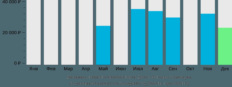 Динамика стоимости авиабилетов из Дохи в Анталью по месяцам