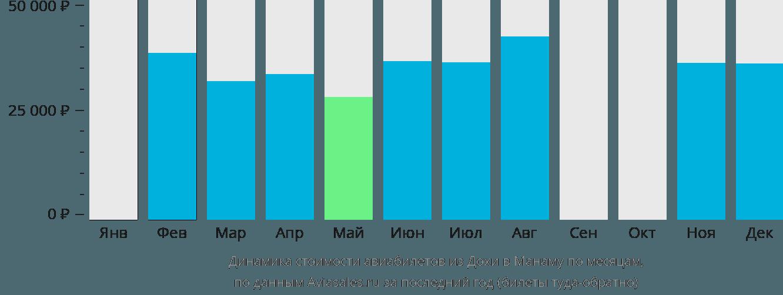 Динамика стоимости авиабилетов из Дохи в Манаму по месяцам