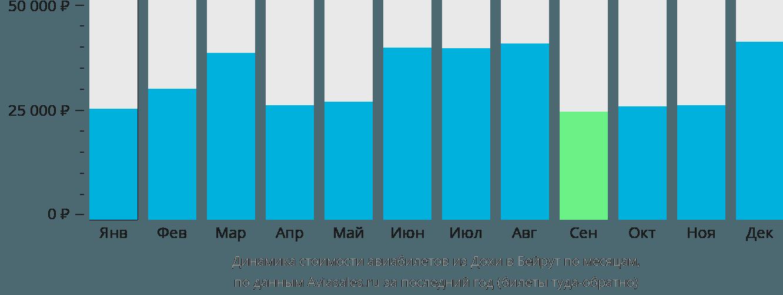 Динамика стоимости авиабилетов из Дохи в Бейрут по месяцам