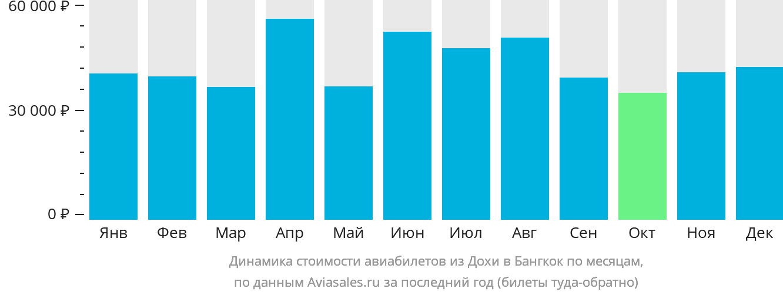 Динамика стоимости авиабилетов из Дохи в Бангкок по месяцам