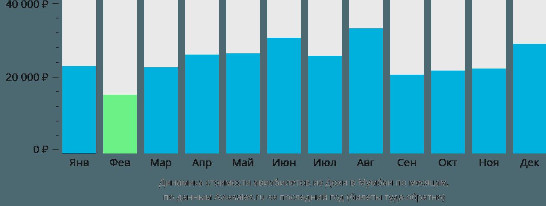 Динамика стоимости авиабилетов из Дохи в Мумбаи по месяцам