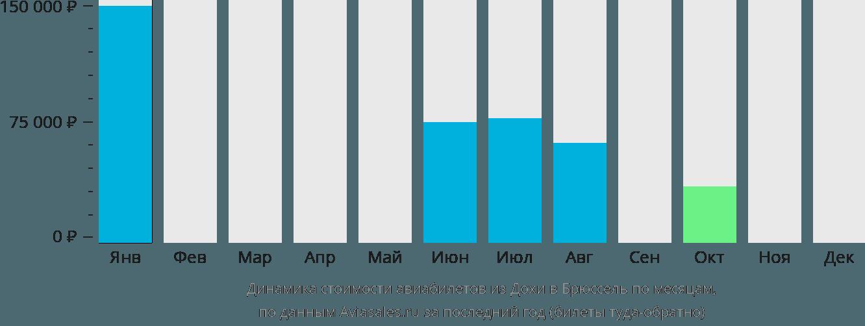 Динамика стоимости авиабилетов из Дохи в Брюссель по месяцам