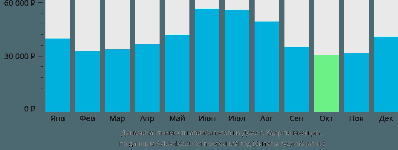 Динамика стоимости авиабилетов из Дохи в Каир по месяцам