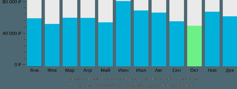 Динамика стоимости авиабилетов из Дохи в Касабланку по месяцам
