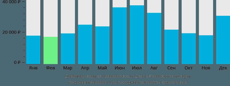 Динамика стоимости авиабилетов из Дохи в Кожикоде по месяцам
