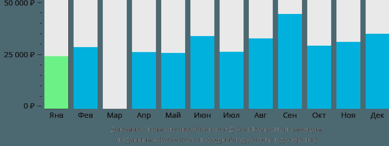 Динамика стоимости авиабилетов из Дохи в Калькутту по месяцам
