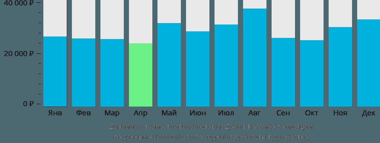 Динамика стоимости авиабилетов из Дохи в Коломбо по месяцам