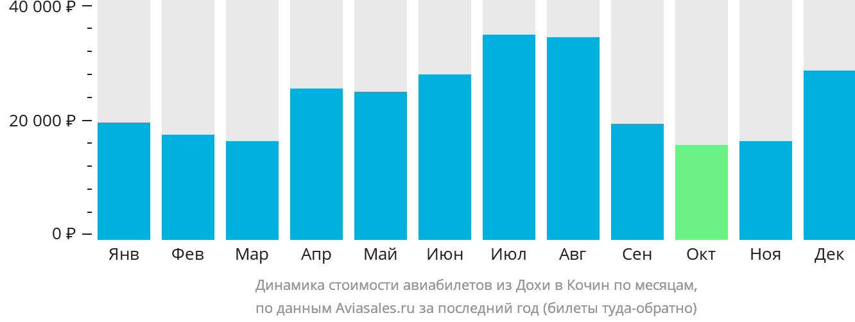 Динамика стоимости авиабилетов из Дохи в Кочин по месяцам
