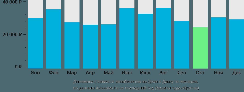 Динамика стоимости авиабилетов из Дохи в Дакку по месяцам