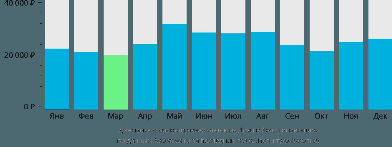 Динамика стоимости авиабилетов из Дохи в Дели по месяцам