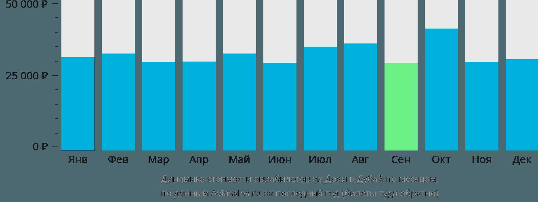 Динамика стоимости авиабилетов из Дохи в Дубай по месяцам