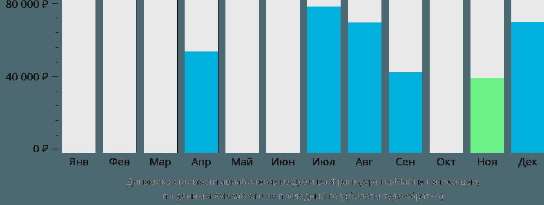 Динамика стоимости авиабилетов из Дохи во Франкфурт-на-Майне по месяцам