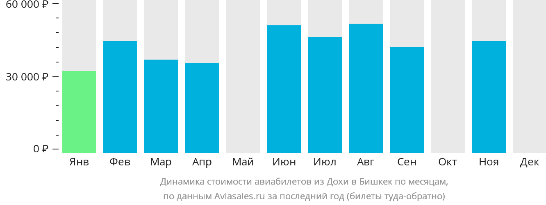 Динамика стоимости авиабилетов из Дохи в Бишкек по месяцам