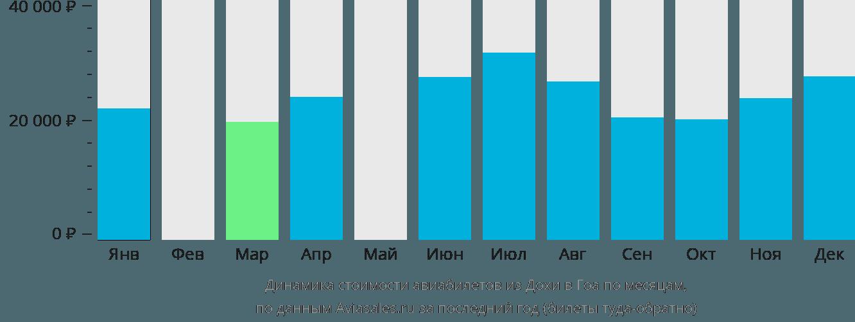 Динамика стоимости авиабилетов из Дохи в Гоа по месяцам