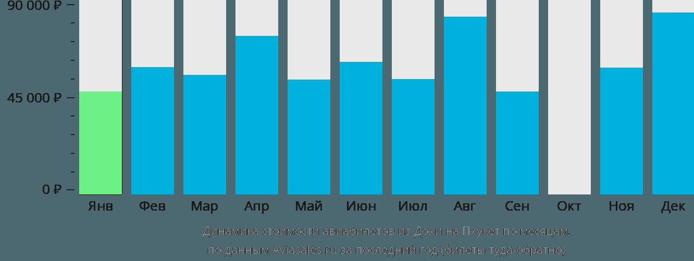 Динамика стоимости авиабилетов из Дохи на Пхукет по месяцам