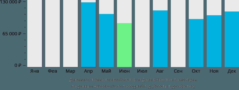 Динамика стоимости авиабилетов из Дохи в Хьюстон по месяцам