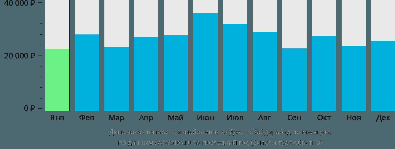 Динамика стоимости авиабилетов из Дохи в Хайдарабад по месяцам
