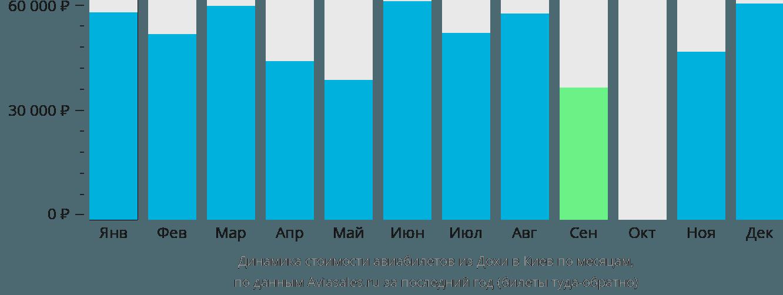 Динамика стоимости авиабилетов из Дохи в Киев по месяцам
