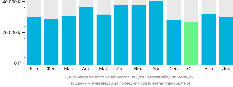 Динамика стоимости авиабилетов из Дохи в Исламабад по месяцам
