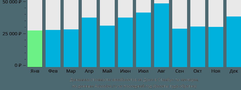 Динамика стоимости авиабилетов из Дохи в Стамбул по месяцам
