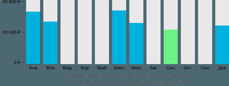 Динамика стоимости авиабилетов из Дохи в Мангалур по месяцам