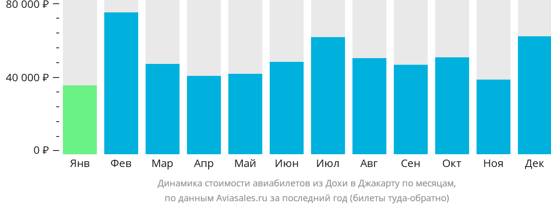 Динамика стоимости авиабилетов из Дохи в Джакарту по месяцам