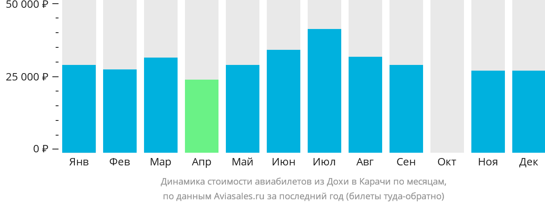 Динамика стоимости авиабилетов из Дохи в Карачи по месяцам