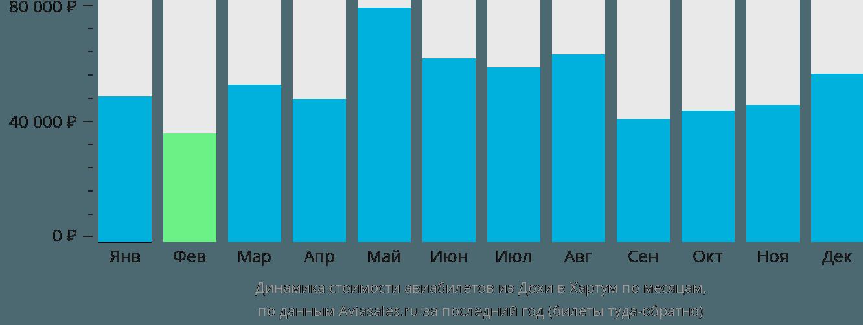 Динамика стоимости авиабилетов из Дохи в Хартум по месяцам