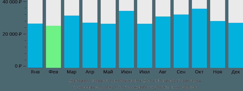 Динамика стоимости авиабилетов из Дохи в Катманду по месяцам