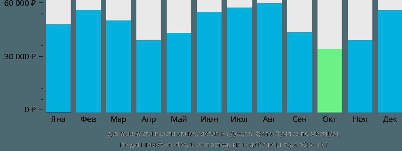 Динамика стоимости авиабилетов из Дохи в Куала-Лумпур по месяцам