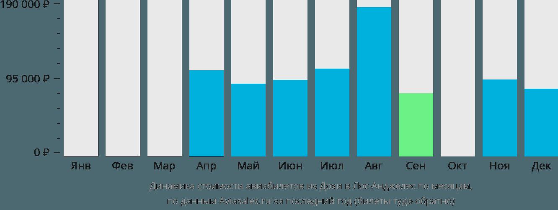 Динамика стоимости авиабилетов из Дохи в Лос-Анджелес по месяцам