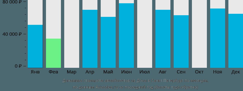 Динамика стоимости авиабилетов из Дохи в Санкт-Петербург по месяцам