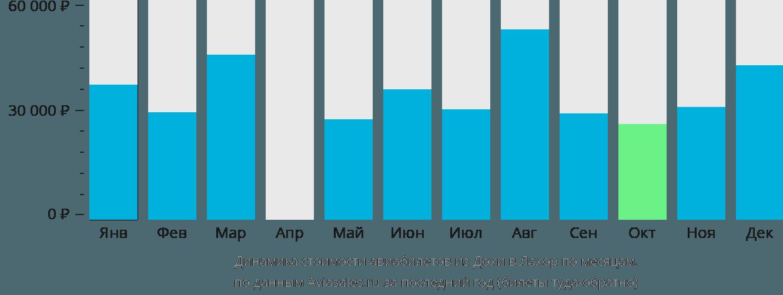 Динамика стоимости авиабилетов из Дохи в Лахор по месяцам