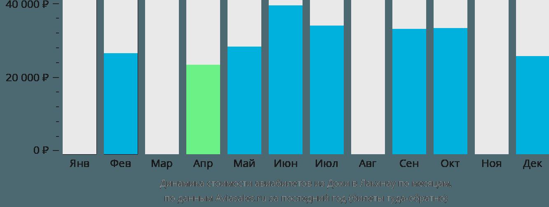 Динамика стоимости авиабилетов из Дохи в Лакхнау по месяцам