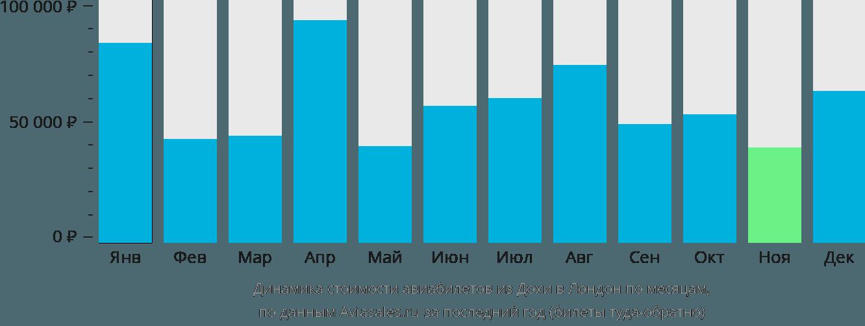 Динамика стоимости авиабилетов из Дохи в Лондон по месяцам