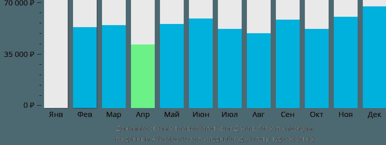 Динамика стоимости авиабилетов из Дохи в Лагос по месяцам