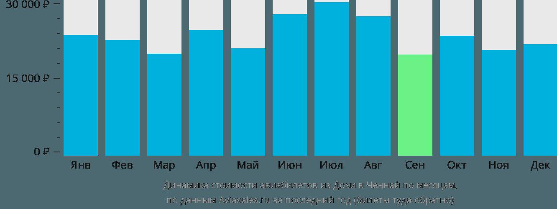 Динамика стоимости авиабилетов из Дохи в Ченнай по месяцам