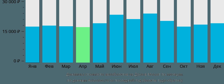 Динамика стоимости авиабилетов из Дохи в Маскат по месяцам