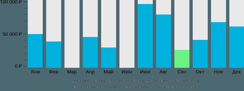 Динамика стоимости авиабилетов из Дохи в Милан по месяцам