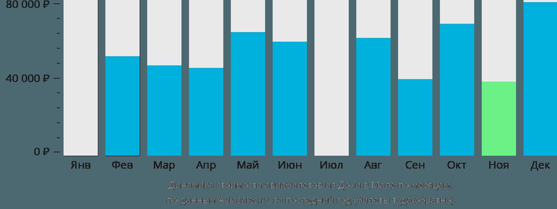 Динамика стоимости авиабилетов из Дохи в Мале по месяцам