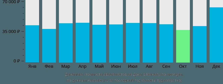 Динамика стоимости авиабилетов из Дохи в Манилу по месяцам