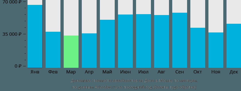 Динамика стоимости авиабилетов из Дохи в Москву по месяцам