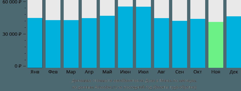 Динамика стоимости авиабилетов из Дохи в Минск по месяцам