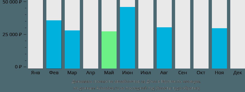 Динамика стоимости авиабилетов из Дохи в Мултан по месяцам