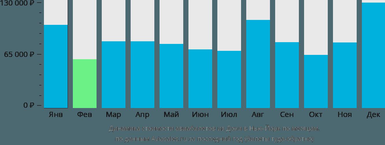 Динамика стоимости авиабилетов из Дохи в Нью-Йорк по месяцам
