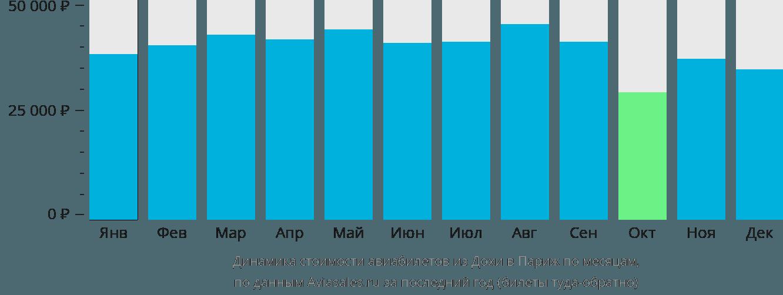 Динамика стоимости авиабилетов из Дохи в Париж по месяцам