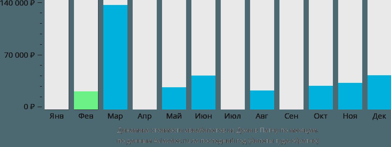 Динамика стоимости авиабилетов из Дохи в Патну по месяцам