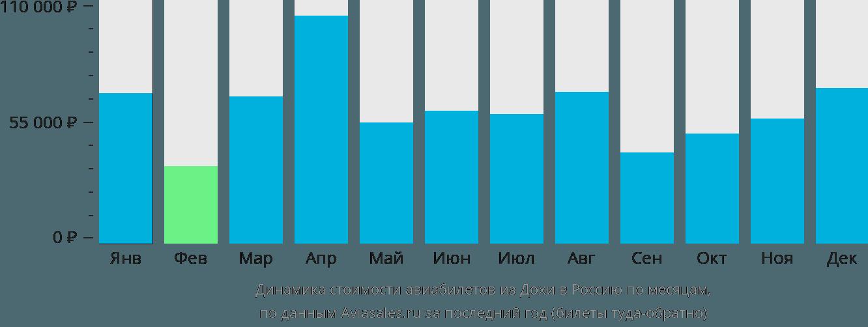 Динамика стоимости авиабилетов из Дохи в Россию по месяцам